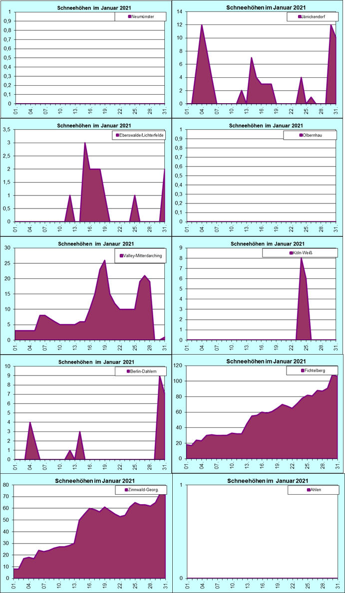 ChartObject Chart 8