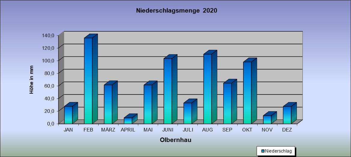 ChartObject Niederschlagsmenge  2020
