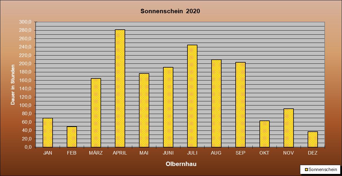 ChartObject Sonnenschein  2020