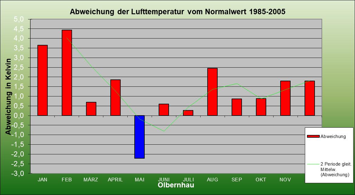 ChartObject Abweichung der Lufttemperatur vom Normalwert 1985-2005