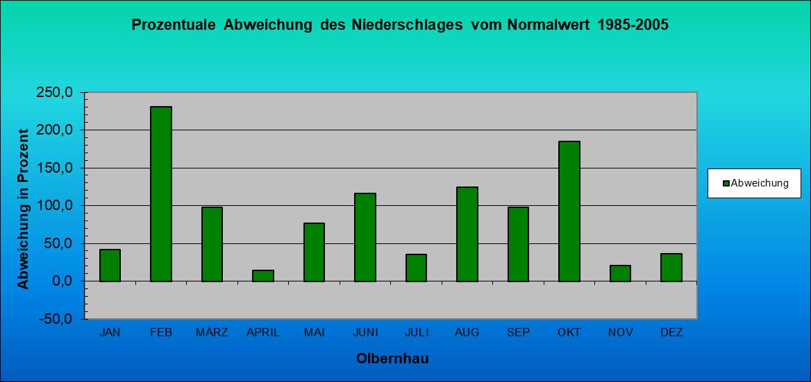 ChartObject Prozentuale Abweichung des Niederschlages vom Normalwert 1985-2005
