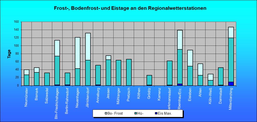 ChartObject Frost-, Bodenfrost- und Eistage an den Regionalwetterstationen