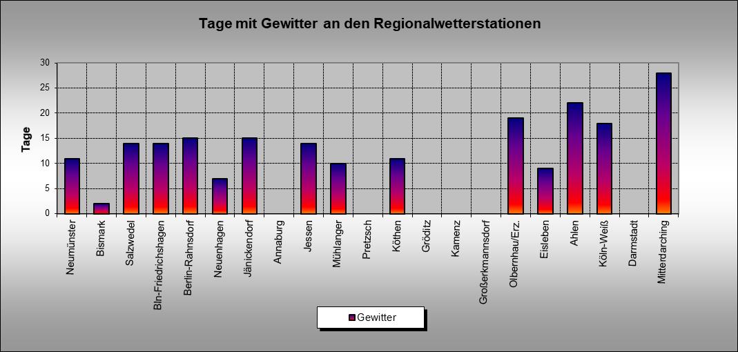 ChartObject Gewittertage an den Regionalwetterstationen