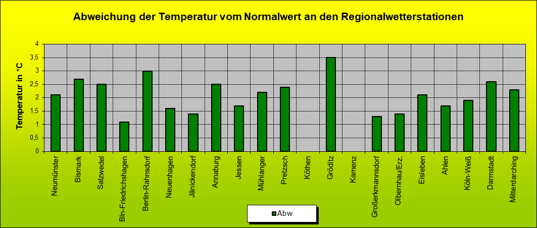 ChartObject Abweichung der Temperatur vom Normalwert an den Regionalwetterstationen