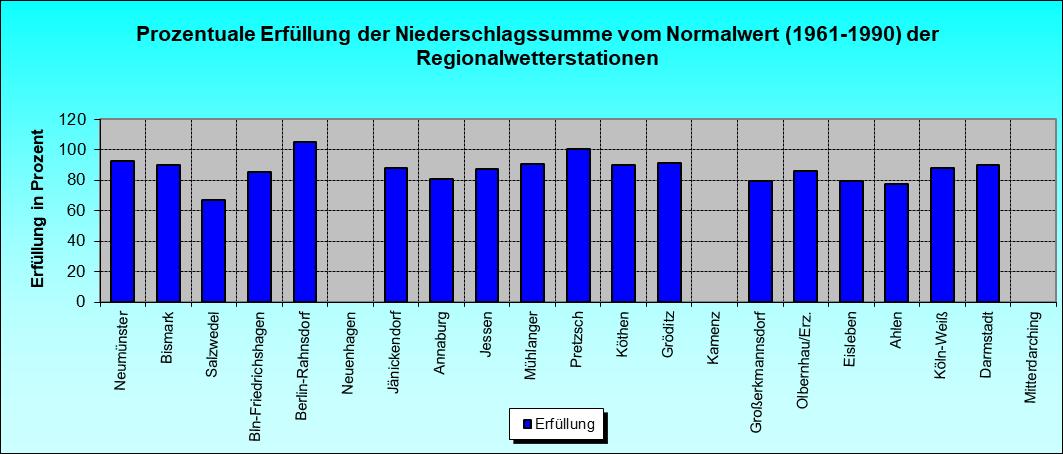 ChartObject Prozentuale Erfüllung der Niederschlagssumme vom Normalwert (1961-1990) der Regionalwetterstationen
