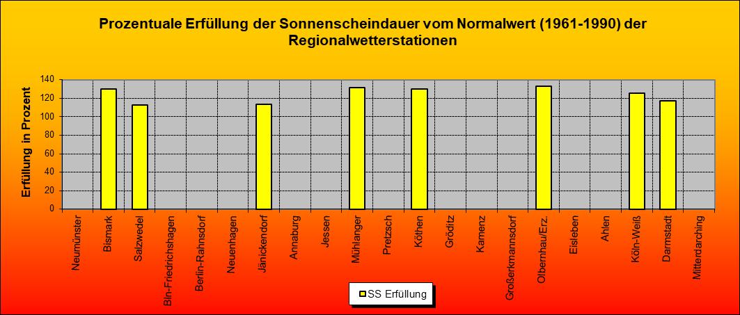 ChartObject Prozentuale Erfüllung der Sonnenscheindauer vom Normalwert (1961-1990) der Regionalwetterstationen